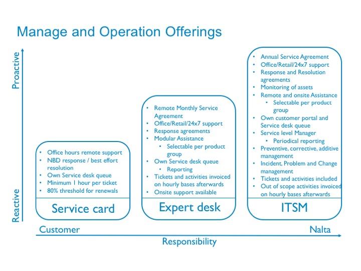 Nalta Service Delivery.jpg